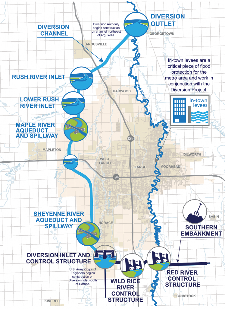 Diversion Authority Studies Project Construction Interim Impacts and Incremental Benefits