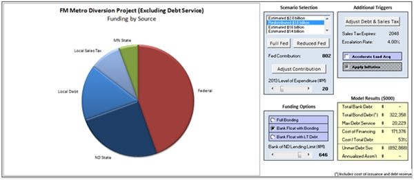 Diversion funding model screen shot