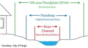 Floodway vs. Floodplain 300