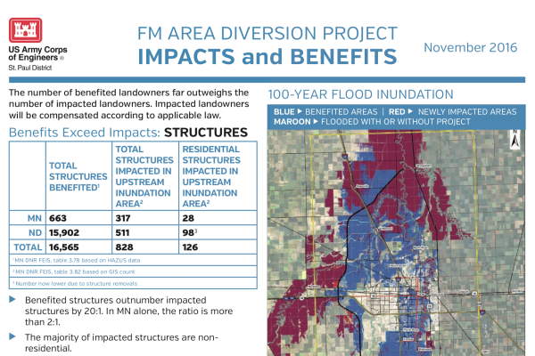 Impacts and Benefits – Nov. 2016 – U.S. Army Corps of Engineers