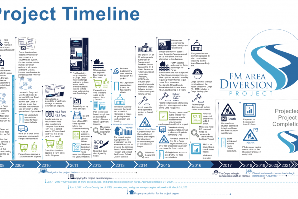 Project Timeline – Jul. 2016 – Diversion Authority
