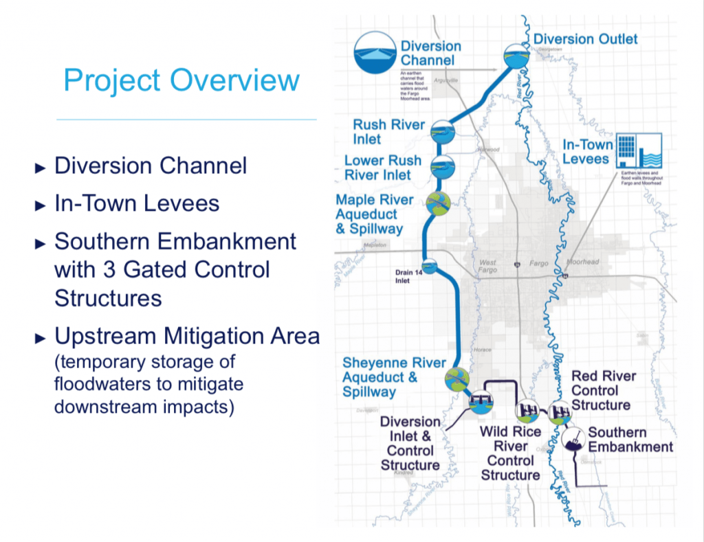 Presentation to the Buffalo-Red Watershed District