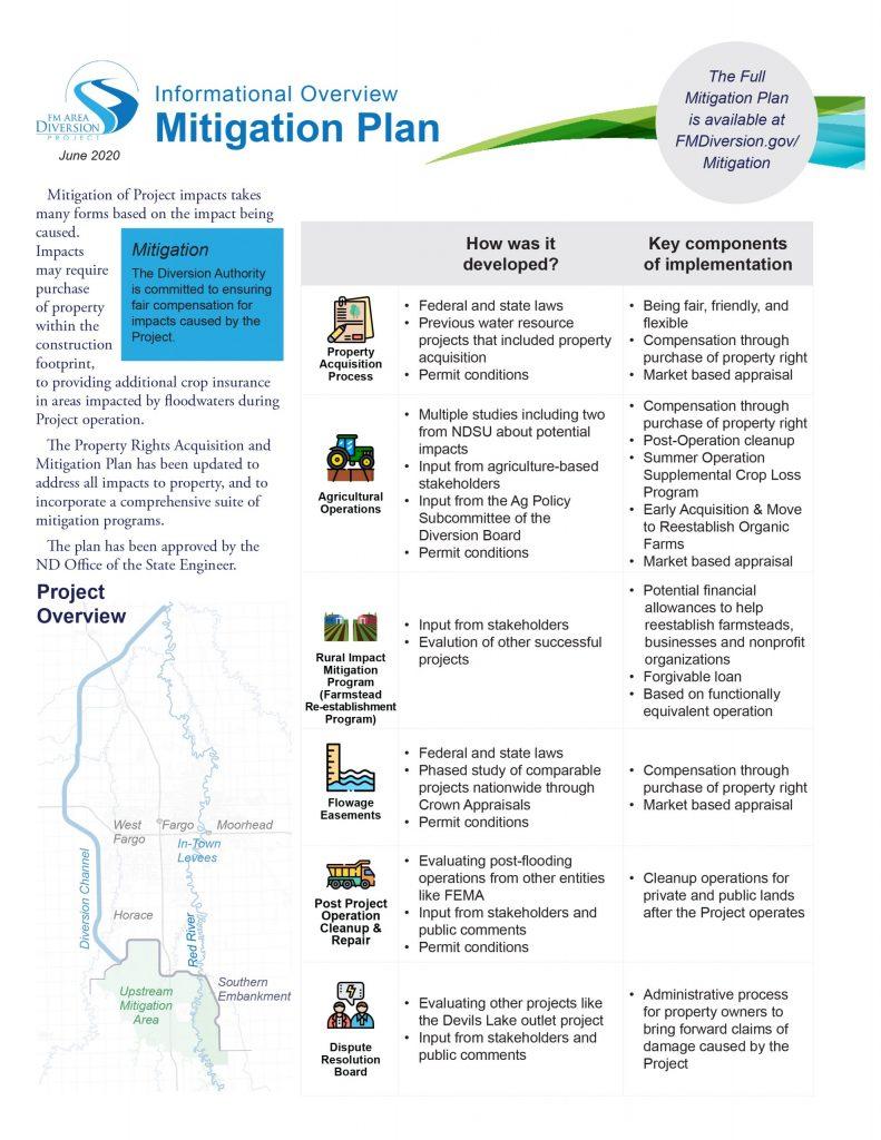 Mitigation Plan – Informational Overview